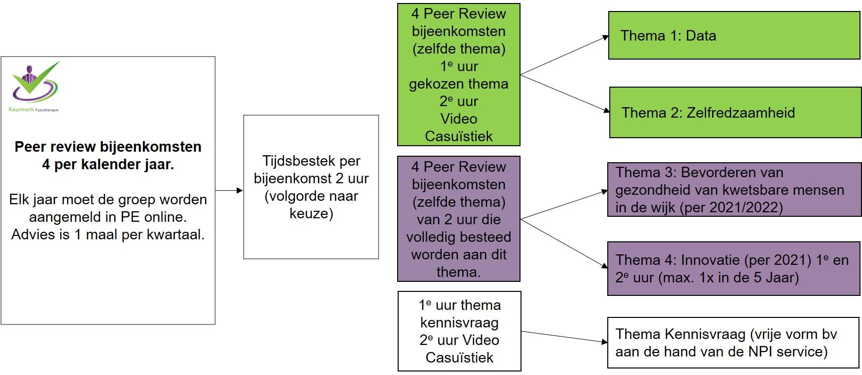 schema-peer-review-thema